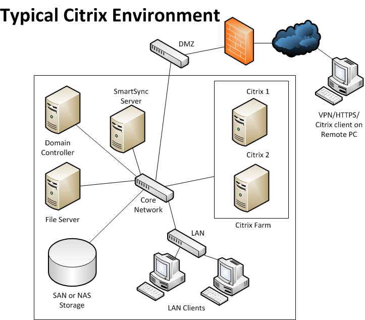 Working Papers on Terminal Server/Citrix Guide